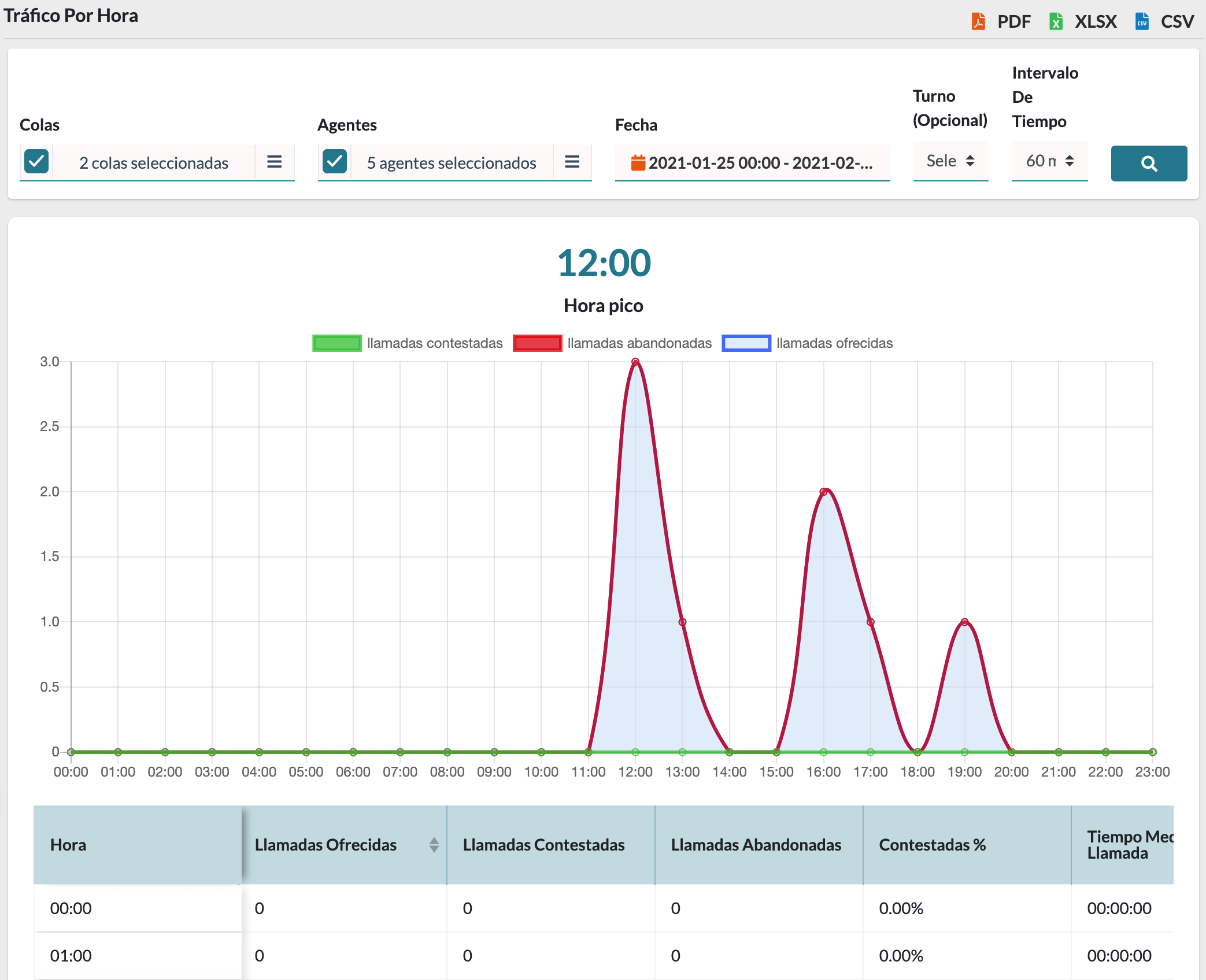 Informe de trafico en la virtual PBX